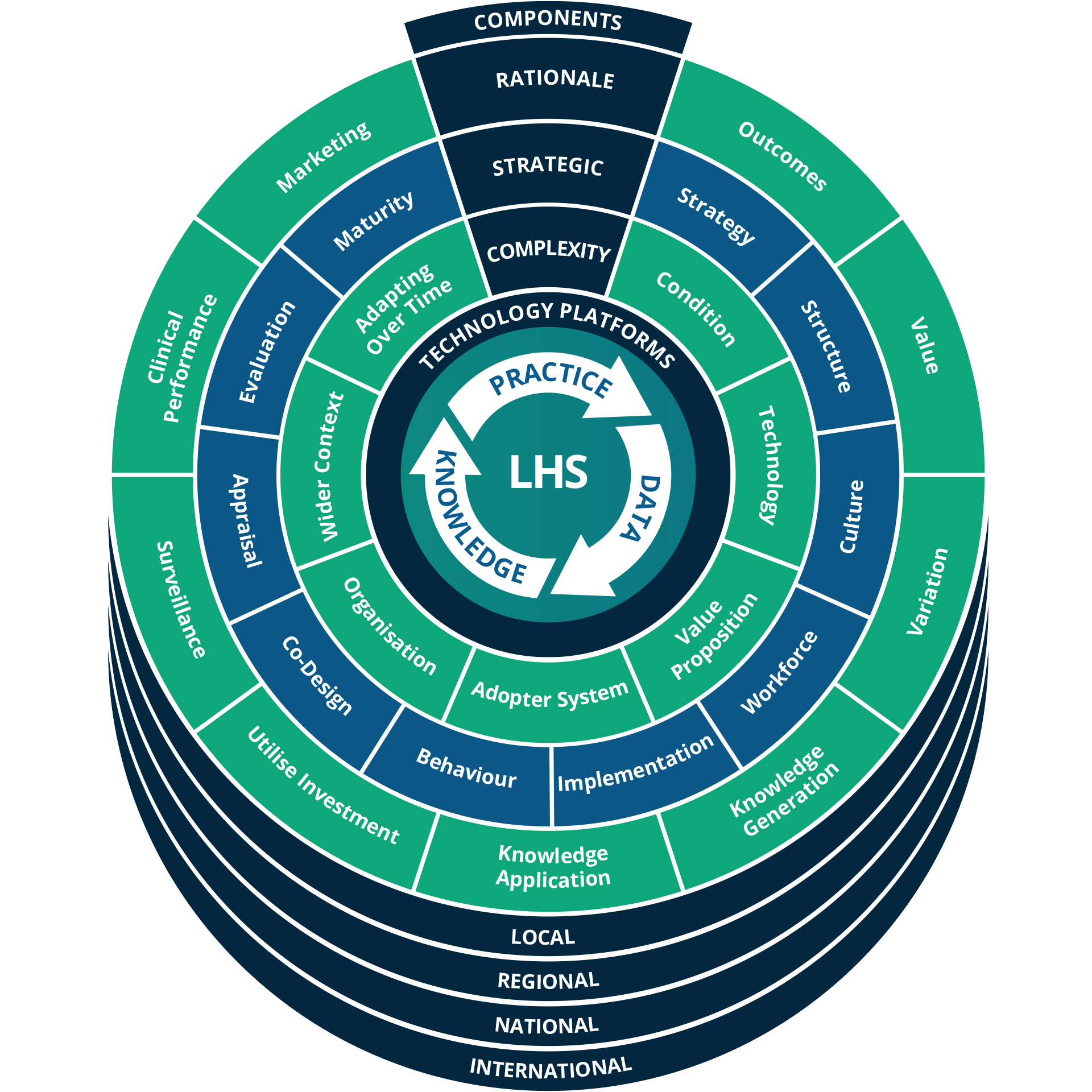 Figure A The Learning Health System Framework