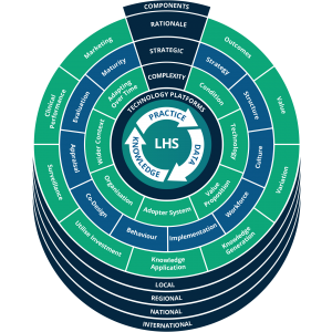a graph of the learning health system framework as discussed in this report.